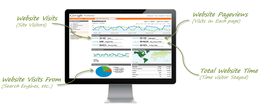 exemplu Google Analytics