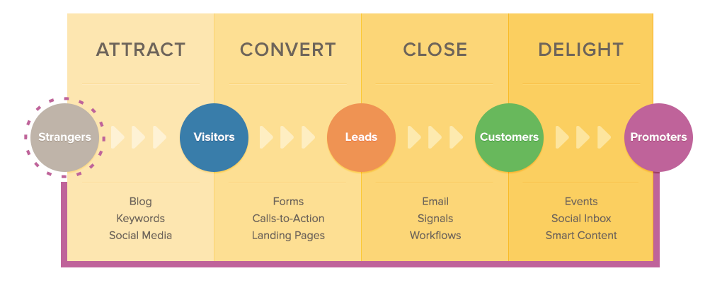 inbound marketing schema